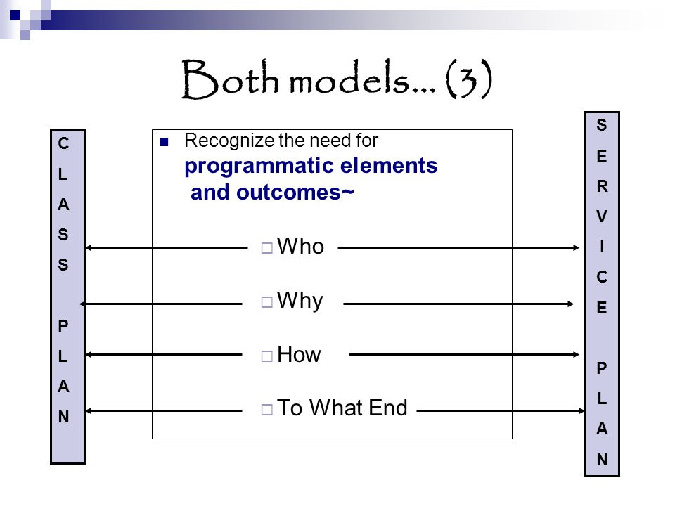 Recognize the need for programmatic elements and outcomes~ Who Why How To What End Both models… (3) CLASSPLANCLASSPLAN SERVICEPLANSERVICEPLAN