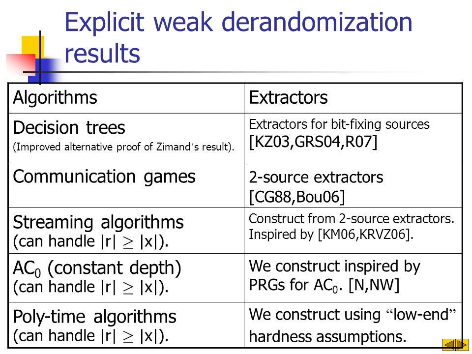 Explicit weak derandomization results ExtractorsAlgorithms Extractors for bit-fixing sources [KZ03,GRS04,R07] Decision trees (Improved alternative pro