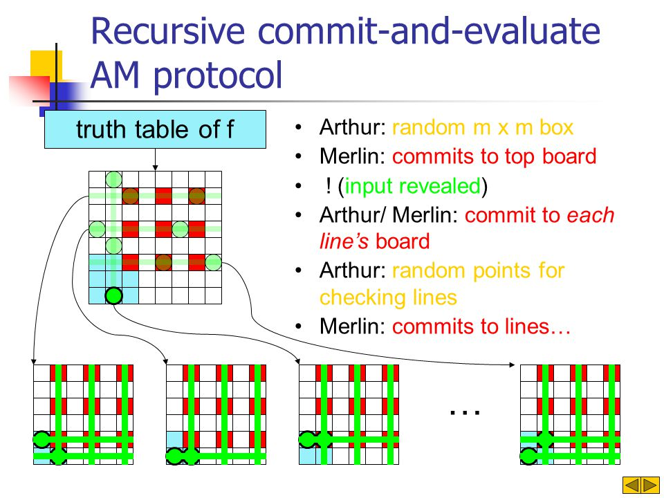 Recursive commit-and-evaluate AM protocol truth table of f … Arthur: random m x m box Merlin: commits to top board .