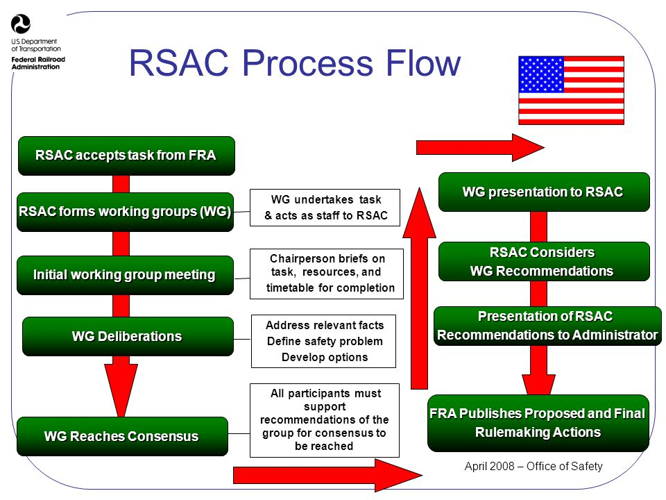 April 2008 – Office of Safety RSAC Process Flow Initial working group meeting WG Deliberations WG Reaches Consensus RSAC forms working groups (WG) WG presentation to RSAC RSAC Considers WG Recommendations Presentation of RSAC Recommendations to Administrator FRA Publishes Proposed and Final Rulemaking Actions WG undertakes task & acts as staff to RSAC Chairperson briefs on task, resources, and timetable for completion Address relevant facts Define safety problem Develop options All participants must support recommendations of the group for consensus to be reached RSAC accepts task from FRA