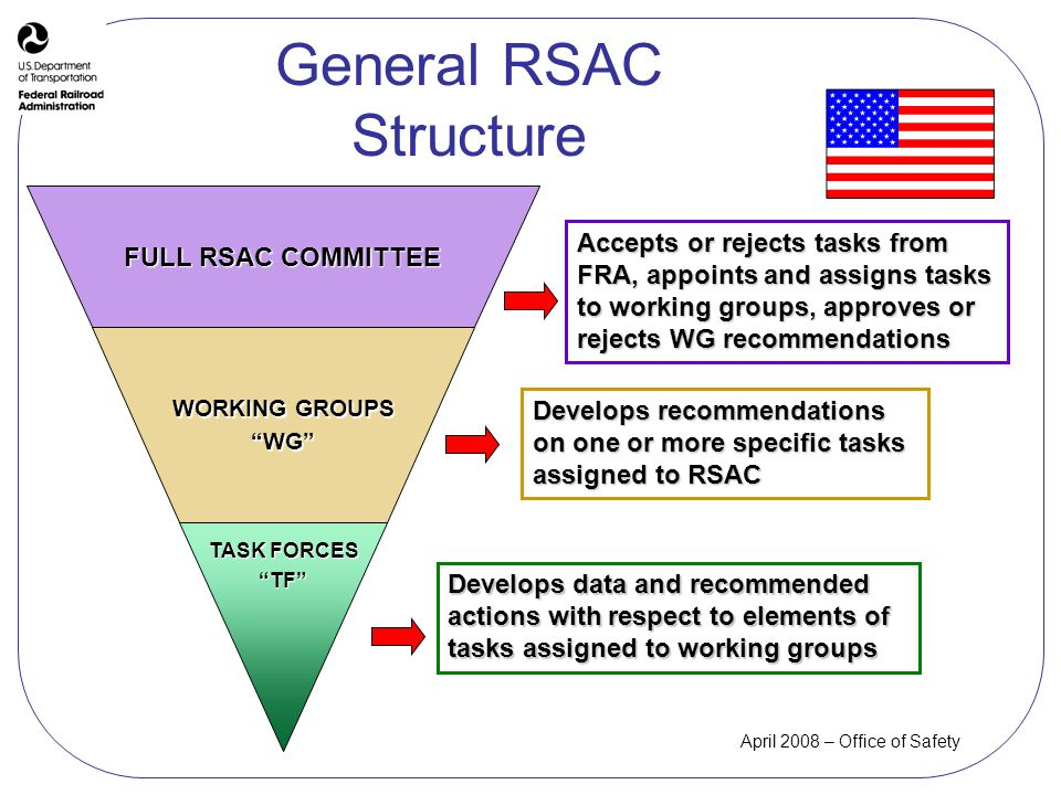 April 2008 – Office of Safety General RSAC Structure TASK FORCES TF WORKING GROUPS WG FULL RSAC COMMITTEE Develops data and recommended actions with respect to elements of tasks assigned to working groups Develops recommendations on one or more specific tasks assigned to RSAC Accepts or rejects tasks from FRA, appoints and assigns tasks to working groups, approves or rejects WG recommendations