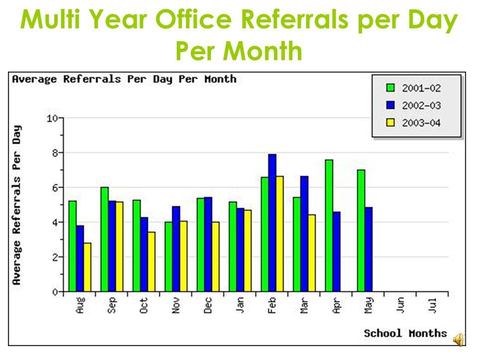 Average Referrals Per Day Per Month