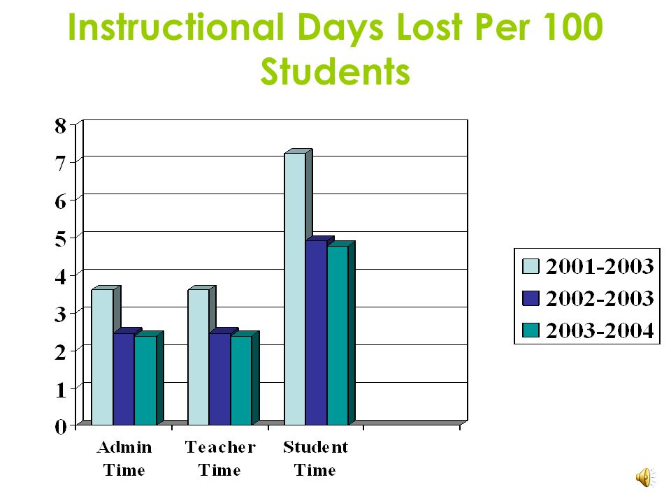 Instructional Days Lost (August-March)