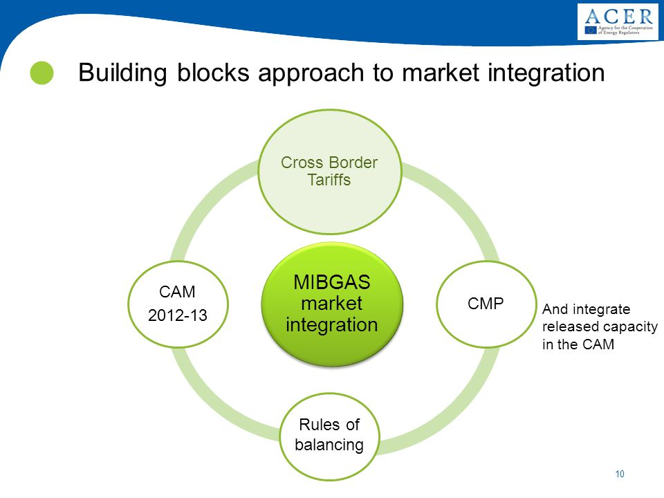 10 Building blocks approach to market integration MIBGAS market integration Cross Border Tariffs CMP CAM 2012-13 And integrate released capacity in the CAM Rules of balancing