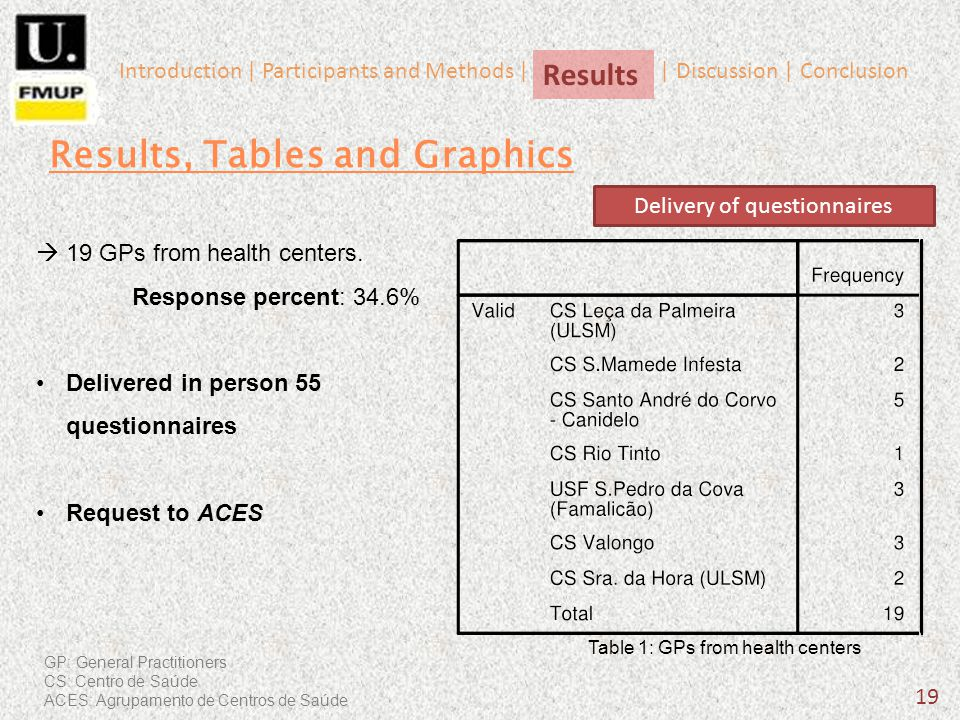 Table 1: GPs from health centers 19 19 GPs from health centers. Response percent: 34.6% Delivered in person 55 questionnaires Request to ACES Results,