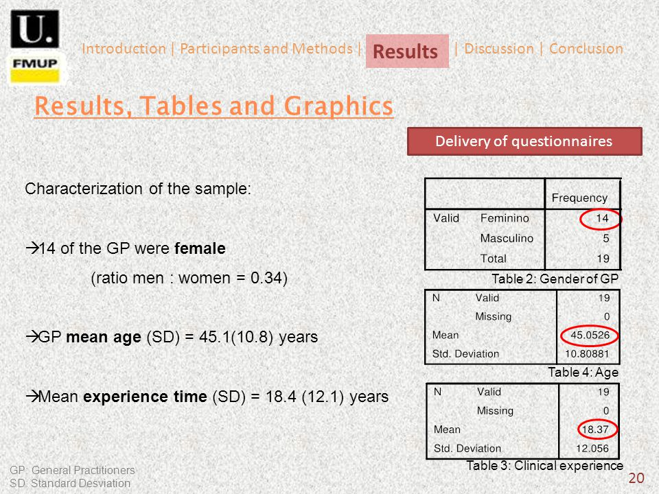 20 Characterization of the sample: 14 of the GP were female (ratio men : women = 0.34) GP mean age (SD) = 45.1(10.8) years Mean experience time (SD) = 18.4 (12.1) years Results, Tables and Graphics Table 4: Age Table 3: Clinical experience Delivery of questionnaires Results Introduction | Participants and Methods | | Discussion | Conclusion Table 2: Gender of GP GP: General Practitioners SD: Standard Desviation