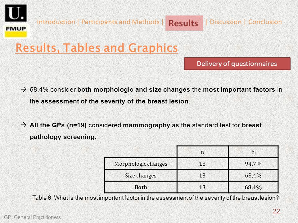 n% Morphologic changes1894,7% Size changes1368,4% Both1368,4% 22 68.4% consider both morphologic and size changes the most important factors in the assessment of the severity of the breast lesion.