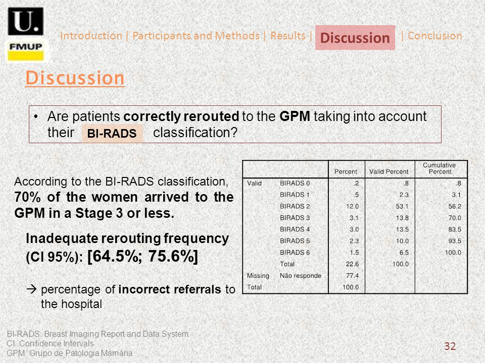 32 Inadequate rerouting frequency (CI 95%): [64.5%; 75.6%] percentage of incorrect referrals to the hospital Discussion Introduction | Participants an