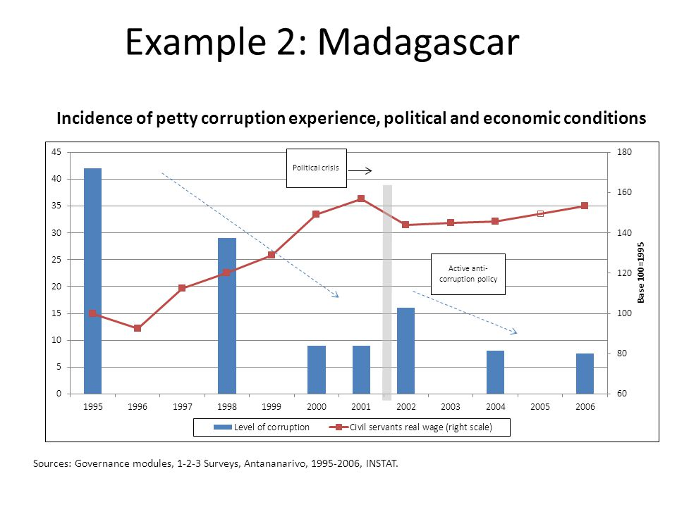 Example 2: Madagascar Incidence of petty corruption experience, political and economic conditions Sources: Governance modules, 1-2-3 Surveys, Antananarivo, 1995-2006, INSTAT.