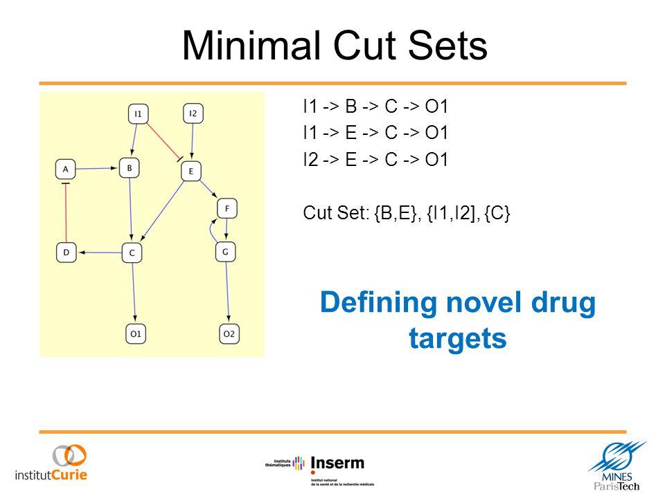 Minimal Cut Sets I1 -> B -> C -> O1 I1 -> E -> C -> O1 I2 -> E -> C -> O1 Cut Set: {B,E}, {I1,I2], {C} Defining novel drug targets