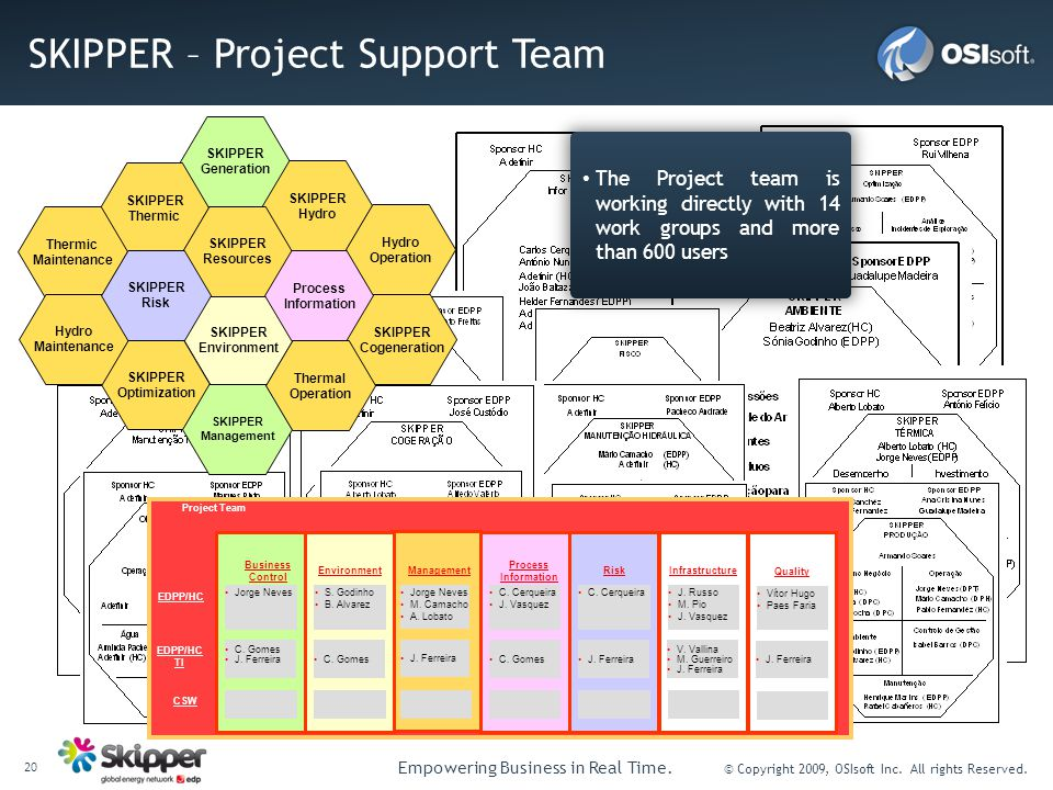20 Empowering Business in Real Time. © Copyright 2009, OSIsoft Inc. All rights Reserved. SKIPPER – Project Support Team SKIPPER Generation SKIPPER Env