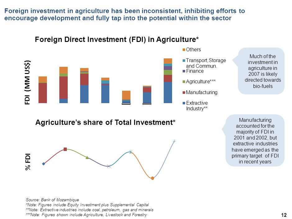 Foreign investment in agriculture has been inconsistent, inhibiting efforts to encourage development and fully tap into the potential within the sector 12 Source: Bank of Mozambique *Note: Figures include Equity Investment plus Supplemental Capital **Note: Extractive industries include coal, petroleum, gas and minerals ***Note: Figures shown include Agriculture, Livestock and Forestry Manufacturing accounted for the majority of FDI in 2001 and 2002, but extractive industries have emerged as the primary target of FDI in recent years Much of the investment in agriculture in 2007 is likely directed towards bio-fuels