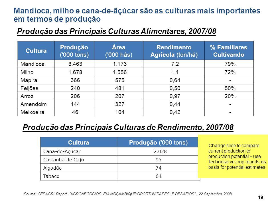 Mandioca, milho e cana-de-ãçúcar são as culturas mais importantes em termos de produção 19 Cultura Produção ( 000 tons) Área ( 000 hás) Rendimento Agrícola (ton/há) % Familiares Cultivando Mandioca8.4631.1737,279% Milho1.6781.5561,172% Mapira3665750,64- Feijões2404810,5050% Arroz2062070,9720% Amendoim1443270,44- Meixoeira461040,42- Produção das Principais Culturas Alimentares, 2007/08 Source: CEPAGRI Report, AGRONEGÓCIOS EM MOÇAMBIQUE:OPORTUNIDADES E DESAFIOS, 22 Septembro 2008 Produção das Principais Culturas de Rendimento, 2007/08 CulturaProdução ( 000 tons) Cana-de-Açúcar 2.028 Castanha de Caju95 Algodão74 Tabaco64 Change slide to compare current production to production potential – use Technoserve crop reports as basis for potential estimates