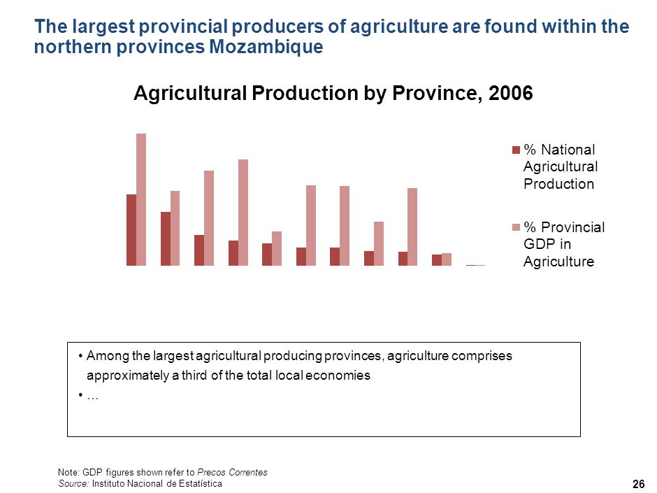 The largest provincial producers of agriculture are found within the northern provinces Mozambique 26 Note: GDP figures shown refer to Precos Correntes Source: Instituto Nacional de Estatística Among the largest agricultural producing provinces, agriculture comprises approximately a third of the total local economies …