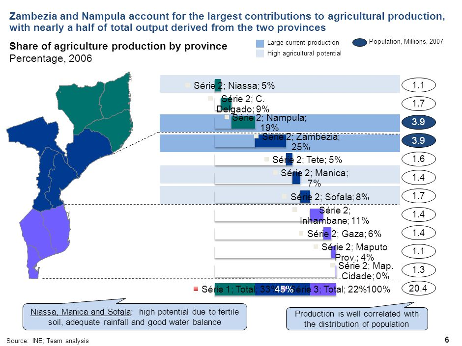 6 Zambezia and Nampula account for the largest contributions to agricultural production, with nearly a half of total output derived from the two provinces 1.1 Population, Millions, 2007 1.7 3.9 1.6 1.4 1.7 1.4 1.1 1.3 20.4 Share of agriculture production by province Percentage, 2006 Source: INE; Team analysis 45% High agricultural potential Large current production Niassa, Manica and Sofala: high potential due to fertile soil, adequate rainfall and good water balance Production is well correlated with the distribution of population
