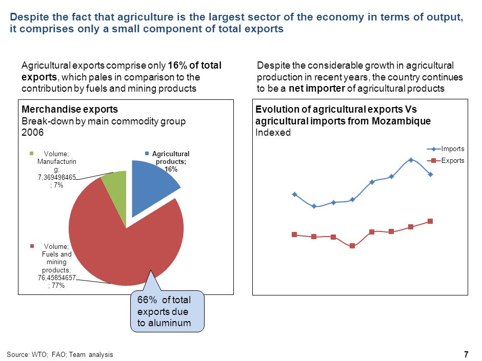 Despite the fact that agriculture is the largest sector of the economy in terms of output, it comprises only a small component of total exports 7 Merchandise exports Break-down by main commodity group 2006 Evolution of agricultural exports Vs agricultural imports from Mozambique Indexed Agricultural exports comprise only 16% of total exports, which pales in comparison to the contribution by fuels and mining products Source: WTO; FAO; Team analysis Despite the considerable growth in agricultural production in recent years, the country continues to be a net importer of agricultural products 66% of total exports due to aluminum