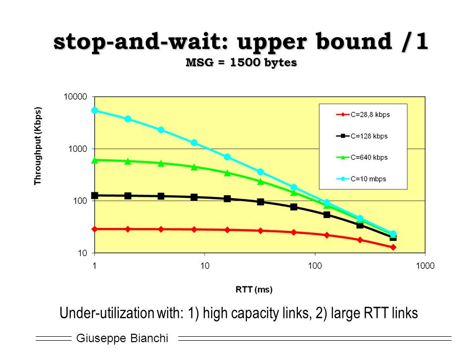 Giuseppe Bianchi stop-and-wait: upper bound /1 MSG = 1500 bytes Under-utilization with: 1) high capacity links, 2) large RTT links