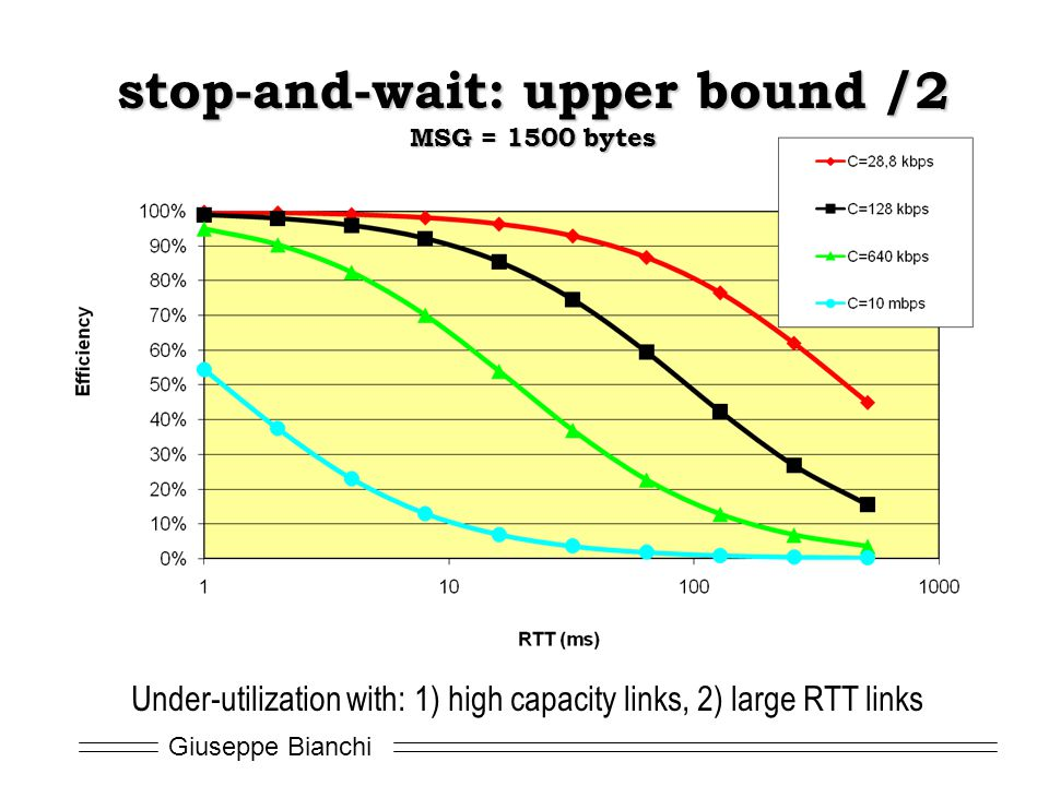 Giuseppe Bianchi Under-utilization with: 1) high capacity links, 2) large RTT links stop-and-wait: upper bound /2 MSG = 1500 bytes