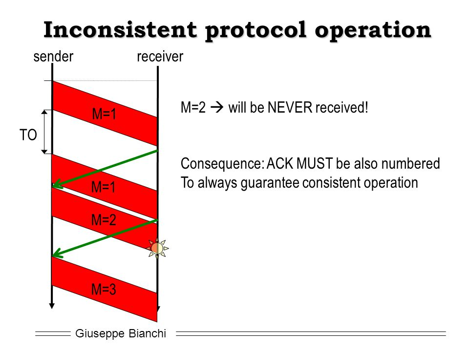 Giuseppe Bianchi Inconsistent protocol operation M=1 TO senderreceiver M=1 M=2 M=3 M=2 will be NEVER received! Consequence: ACK MUST be also numbered