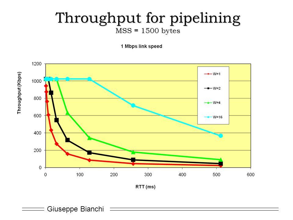 Giuseppe Bianchi Throughput for pipelining MSS = 1500 bytes