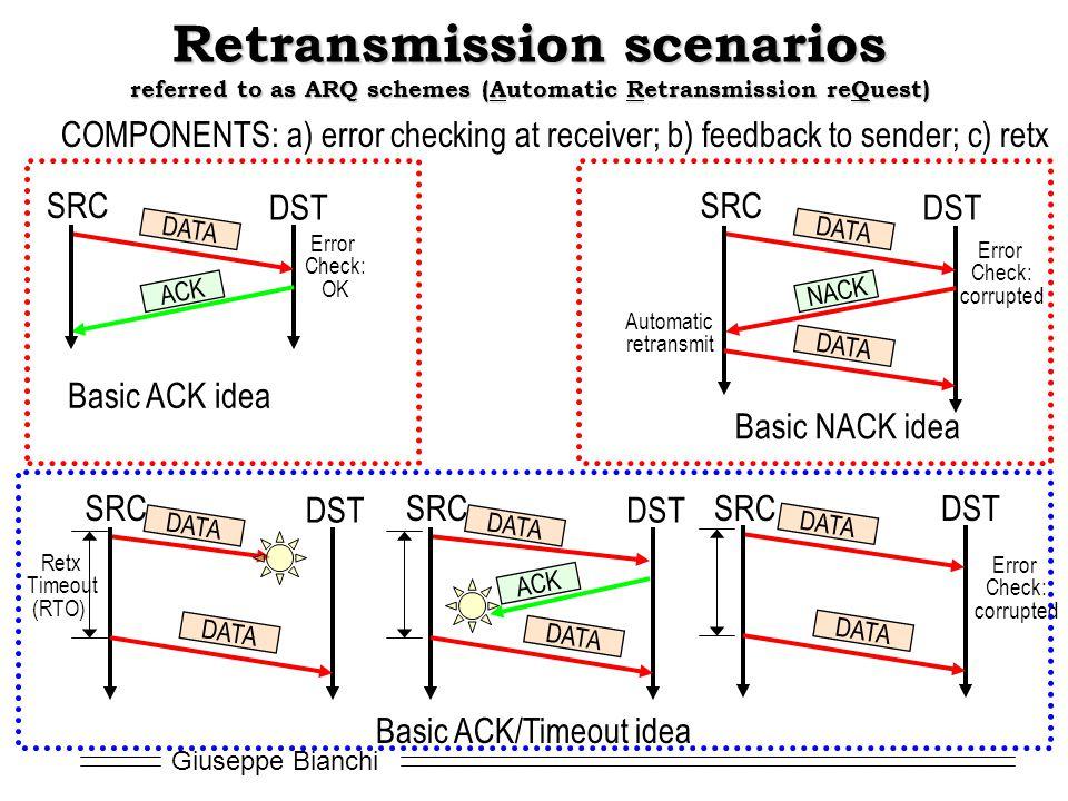 Giuseppe Bianchi Retransmission scenarios referred to as ARQ schemes (Automatic Retransmission reQuest) DATA ACK SRC DST Basic ACK idea DATA NACK SRC