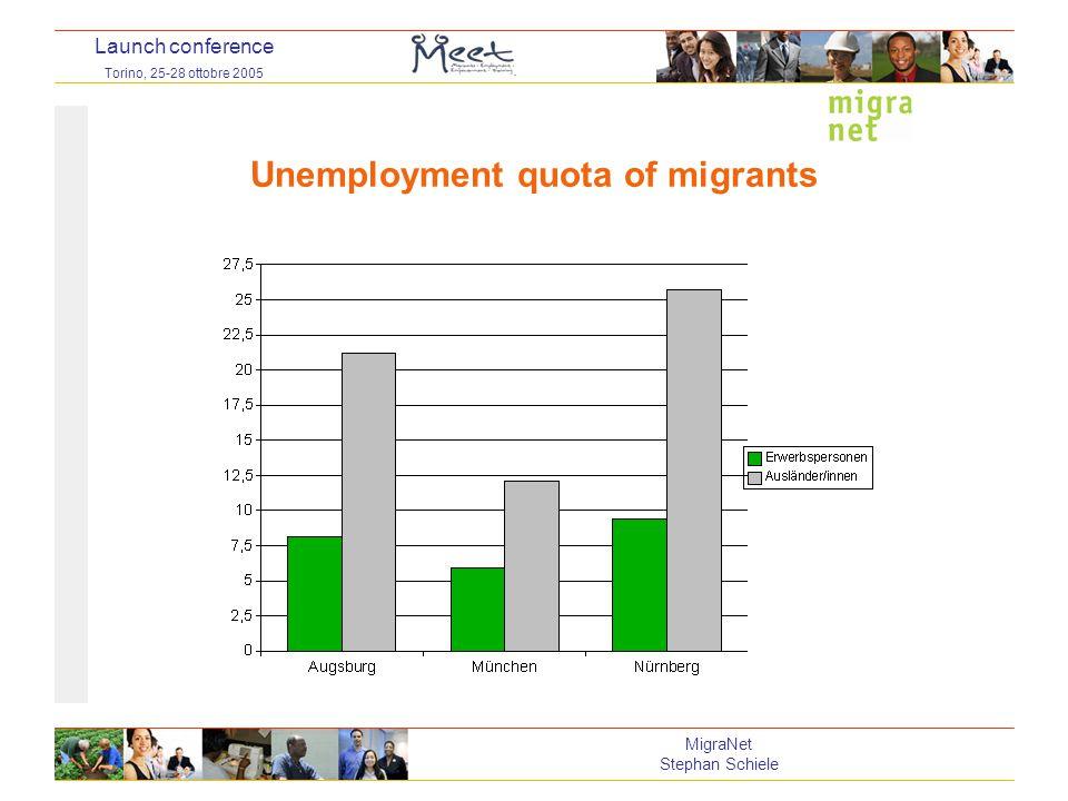 Launch conference Torino, 25-28 ottobre 2005 MigraNet Stephan Schiele Unemployment quota of migrants