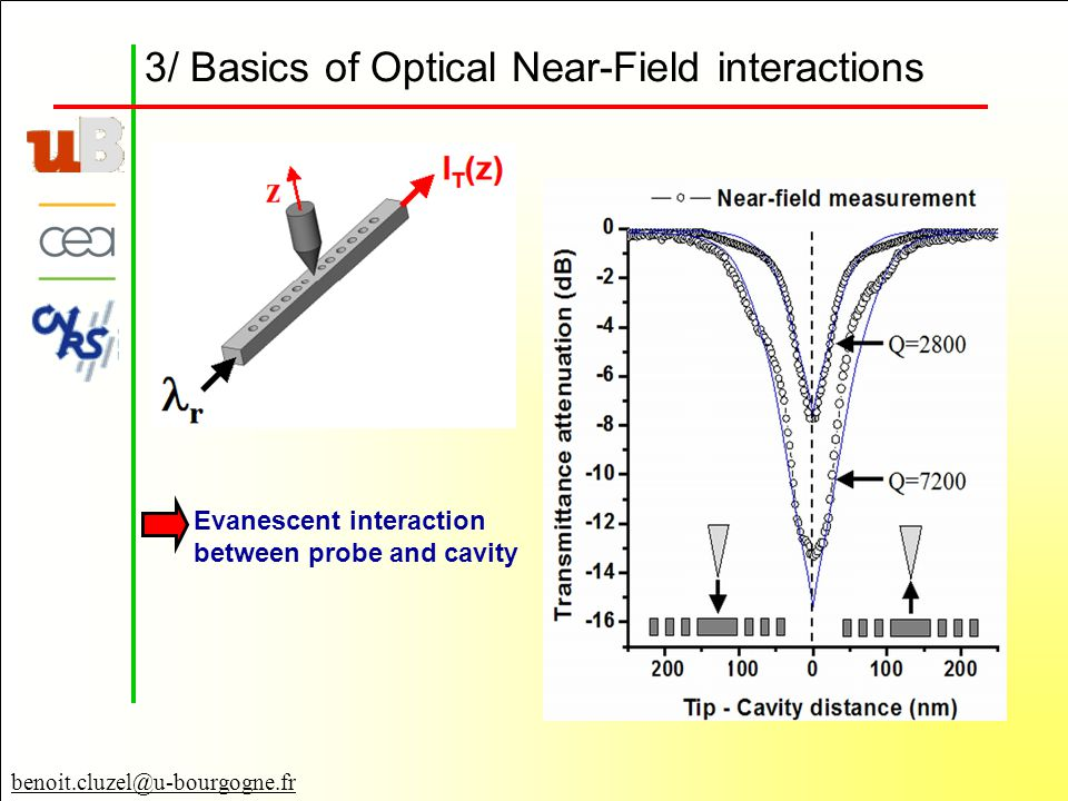 benoit.cluzel@u-bourgogne.fr 3/ Basics of Optical Near-Field interactions Evanescent interaction between probe and cavity