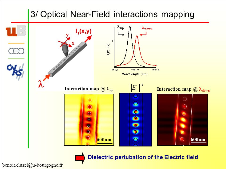 3/ Optical Near-Field interactions mapping down up benoit.cluzel@u-bourgogne.fr 600nm Interaction map @ up 600nm Interaction map @ down Dielectric pertubation of the Electric field