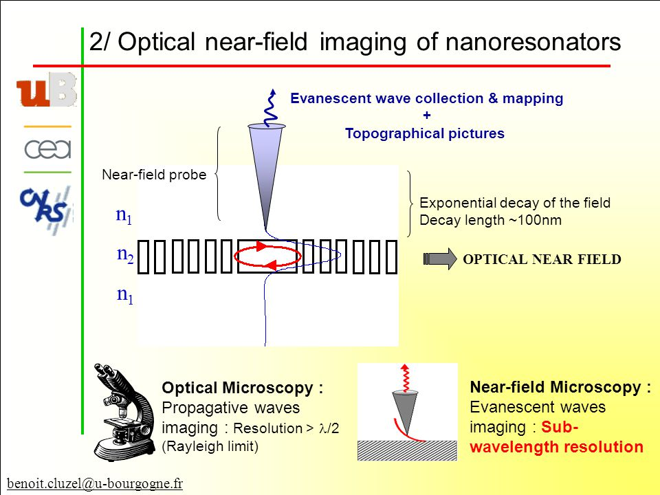benoit.cluzel@u-bourgogne.fr 2/ Optical near-field imaging of nanoresonators Near-field probe Exponential decay of the field Decay length ~100nm OPTICAL NEAR FIELD Evanescent wave collection & mapping + Topographical pictures Optical Microscopy : Propagative waves imaging : Resolution > /2 (Rayleigh limit) Near-field Microscopy : Evanescent waves imaging : Sub- wavelength resolution n1n1 n2n2 n1n1