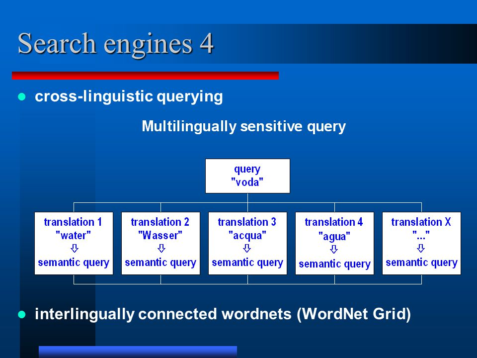 Search engines 4 cross-linguistic querying interlingually connected wordnets (WordNet Grid)