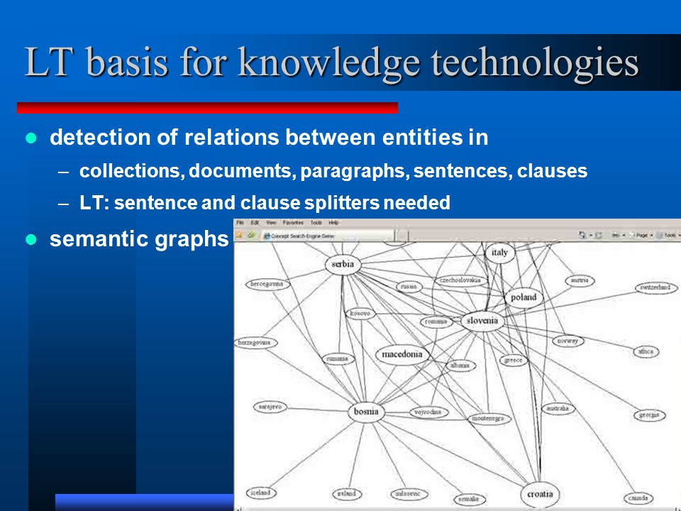LT basis for knowledge technologies detection of relations between entities in –collections, documents, paragraphs, sentences, clauses –LT: sentence a