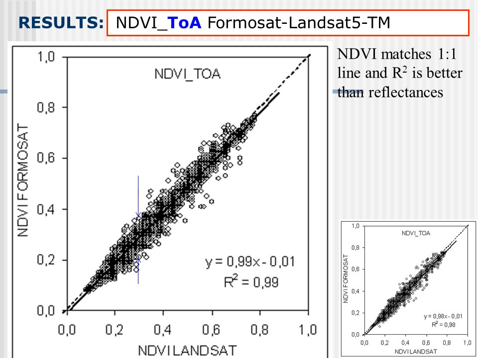 RESULTS: NDVI_ToA Formosat-Landsat5-TM NDVI matches 1:1 line and R 2 is better than reflectances