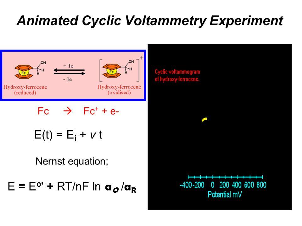 Animated Cyclic Voltammetry Experiment E(t) = E i + v t Nernst equation; E = E o ' + RT/nF ln a O / a R Fc Fc + + e-