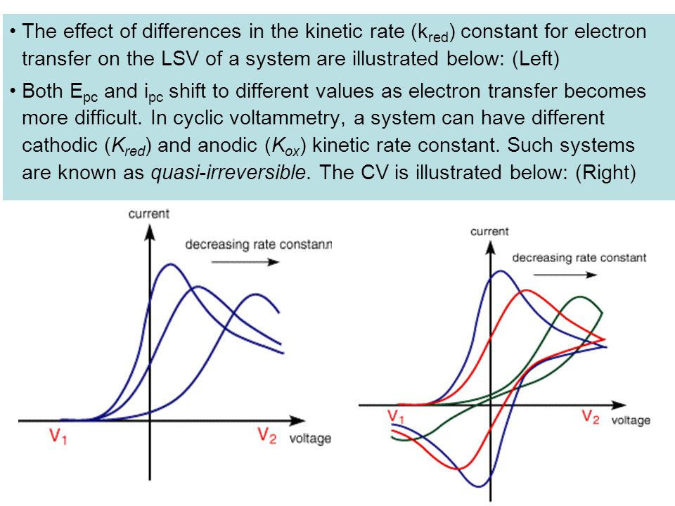 The effect of differences in the kinetic rate (k red ) constant for electron transfer on the LSV of a system are illustrated below: (Left) Both E pc a