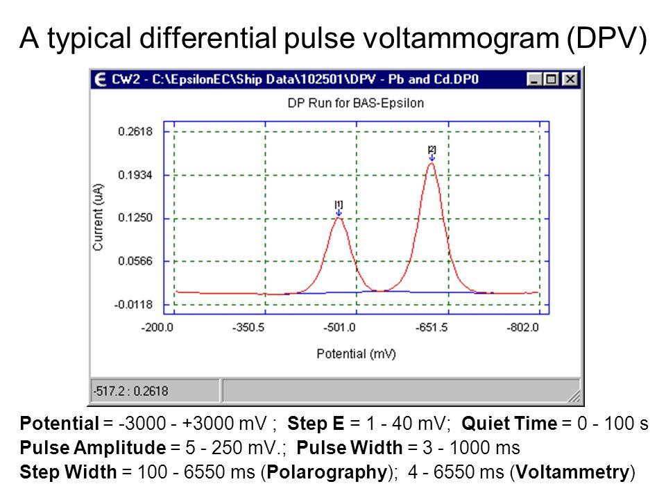 A typical differential pulse voltammogram (DPV) Potential = -3000 - +3000 mV ; Step E = 1 - 40 mV; Quiet Time = 0 - 100 s Pulse Amplitude = 5 - 250 mV
