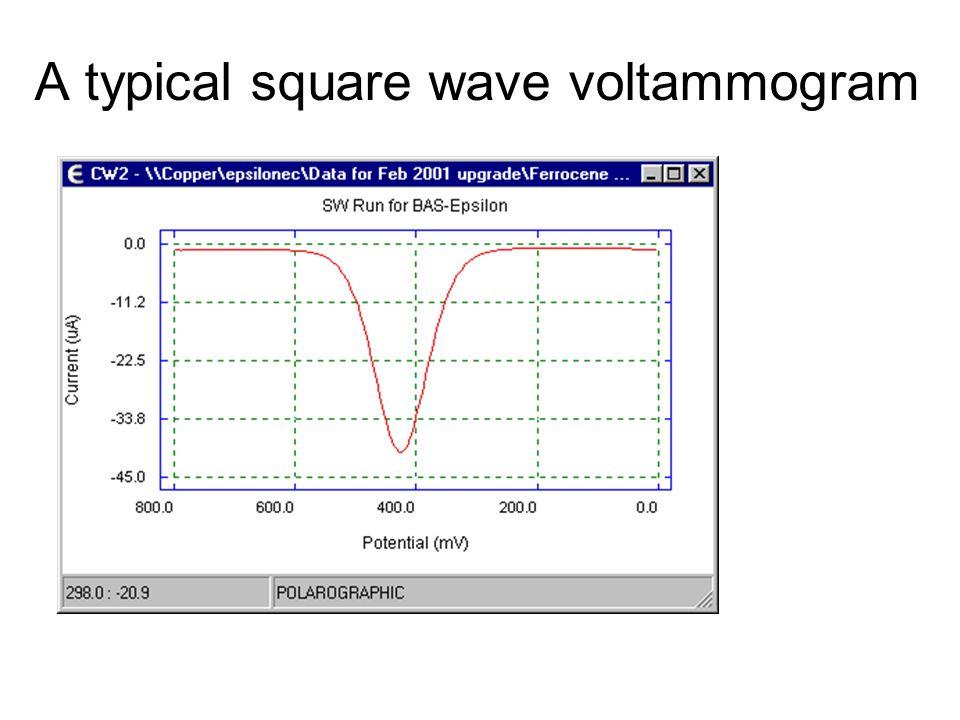 A typical square wave voltammogram