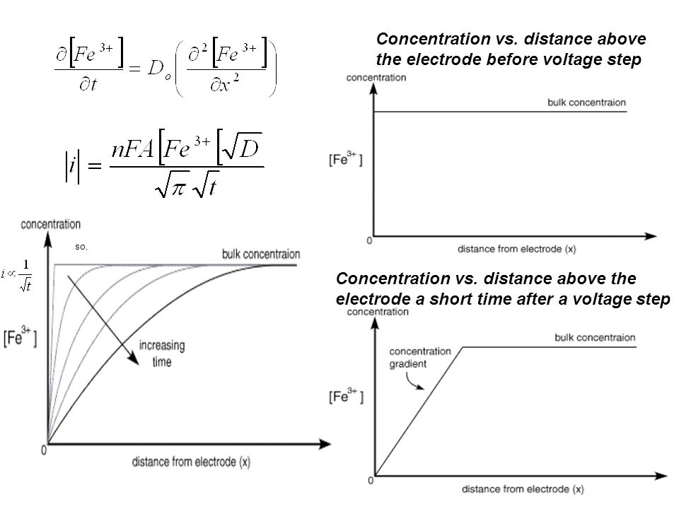 Concentration vs. distance above the electrode before voltage step Concentration vs. distance above the electrode a short time after a voltage step so