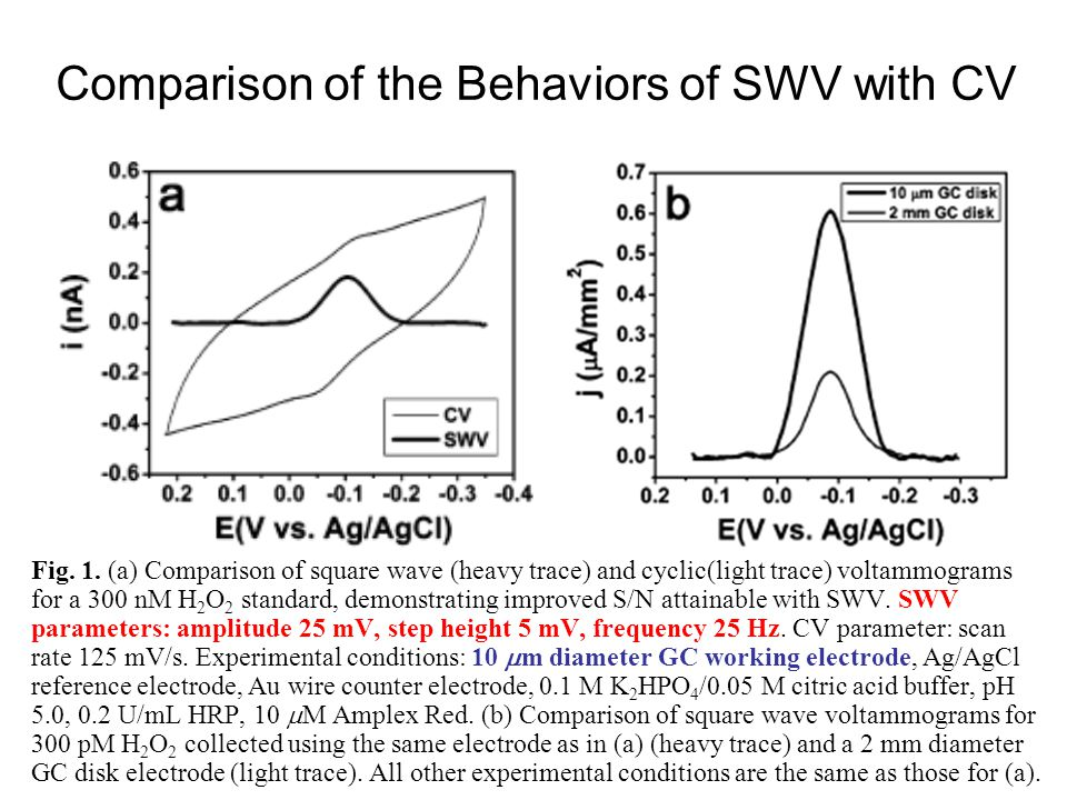 Comparison of the Behaviors of SWV with CV Fig. 1. (a) Comparison of square wave (heavy trace) and cyclic(light trace) voltammograms for a 300 nM H 2