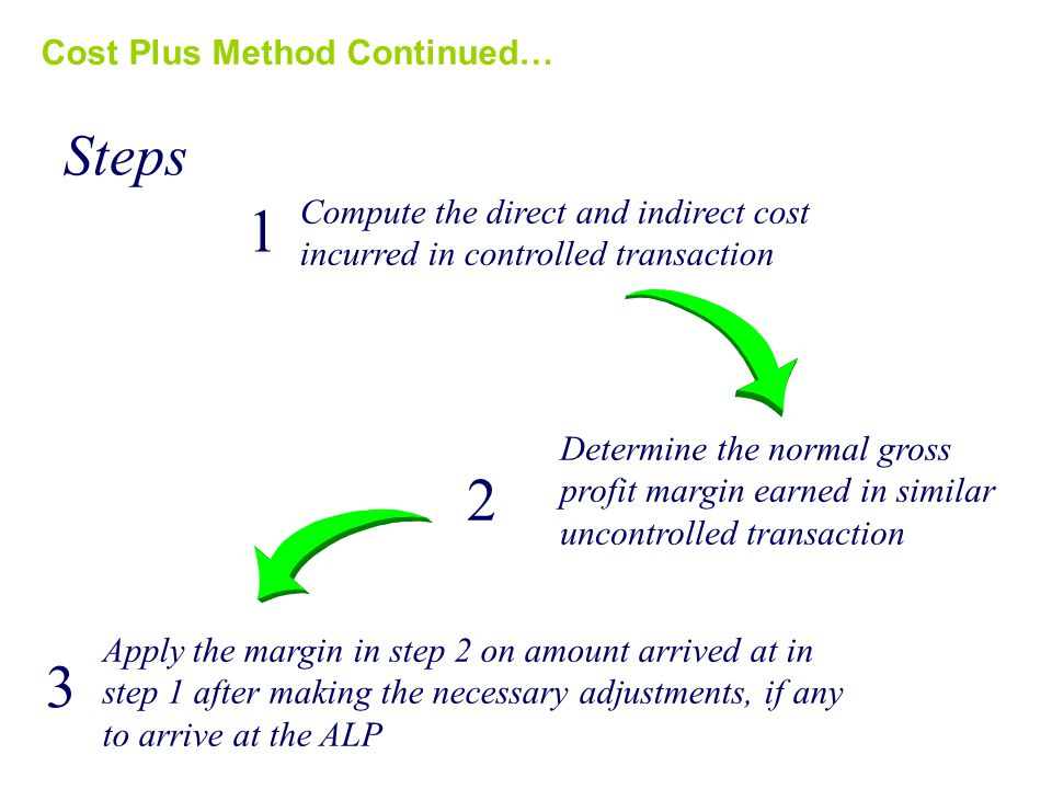 Cost Plus Method Continued… Steps 1 Compute the direct and indirect cost incurred in controlled transaction 2 Determine the normal gross profit margin earned in similar uncontrolled transaction 3 Apply the margin in step 2 on amount arrived at in step 1 after making the necessary adjustments, if any to arrive at the ALP