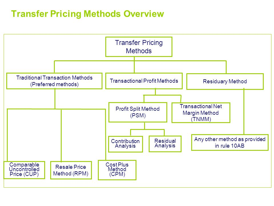 Selection of TP methods Transfer Pricing Methods Overview Comparable Uncontrolled Price (CUP) Traditional Transaction Methods (Preferred methods) Transfer Pricing Methods Transactional Profit Methods Resale Price Method (RPM) Cost Plus Method (CPM) Transactional Net Margin Method (TNMM) Residual Analysis Contribution Analysis Profit Split Method (PSM) Residuary Method Any other method as provided in rule 10AB