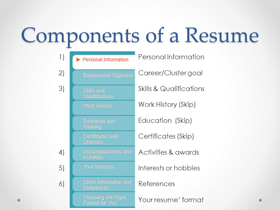Components of a Resume Personal Information Career/Cluster goal Skills & Qualifications Work History (Skip) Education (Skip) Certificates (Skip) Activ