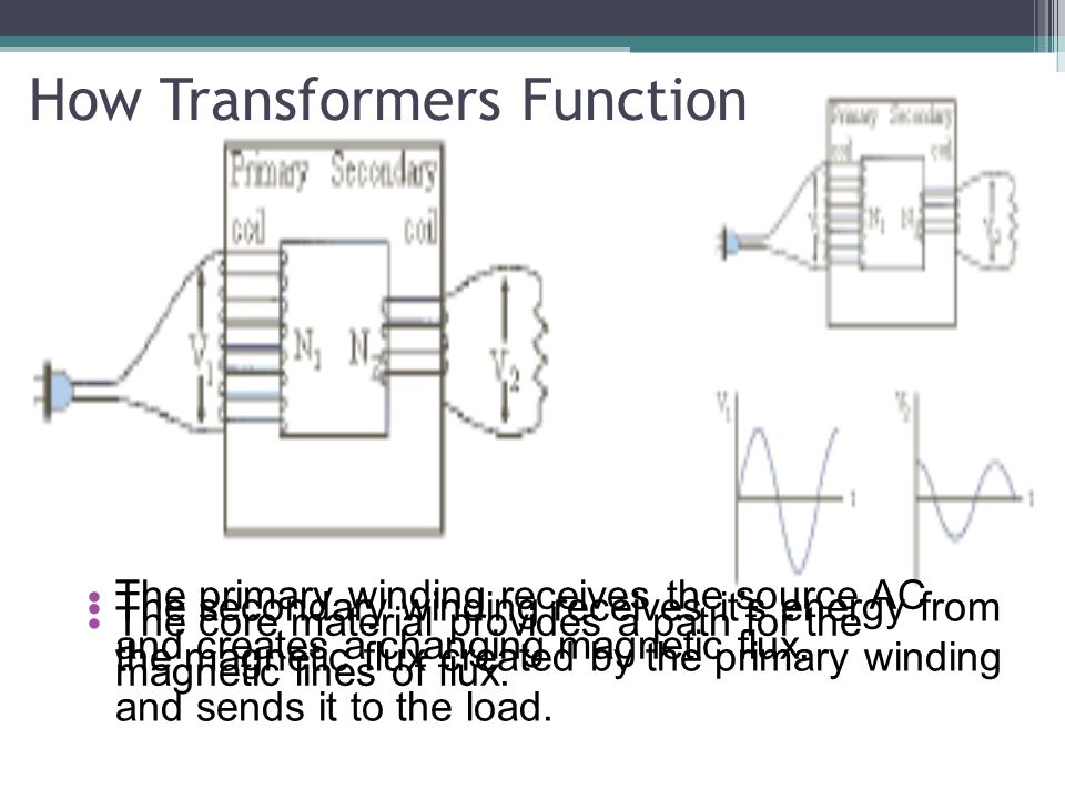 How Transformers Function The primary winding receives the source AC and creates a changing magnetic flux. The secondary winding receives its energy f