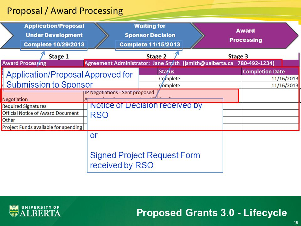 16 Proposed Grants 3.0 - Lifecycle Proposal / Award Processing Application/Proposal Approved for Submission to Sponsor Notice of Decision received by RSO or Signed Project Request Form received by RSO