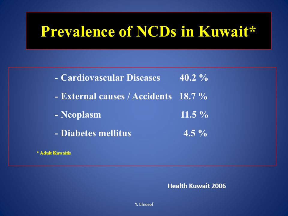 Y. Elnesef Prevalence of NCDs in Kuwait* - Cardiovascular Diseases 40.2 % - External causes / Accidents 18.7 % - Neoplasm 11.5 % - Diabetes mellitus 4