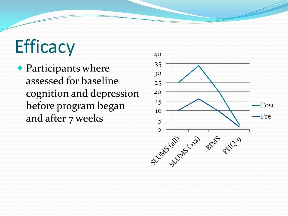 Efficacy SLUMS & BIMS utilized to measure baseline cognitive function PHQ-9 for depression http://medschool.slu.