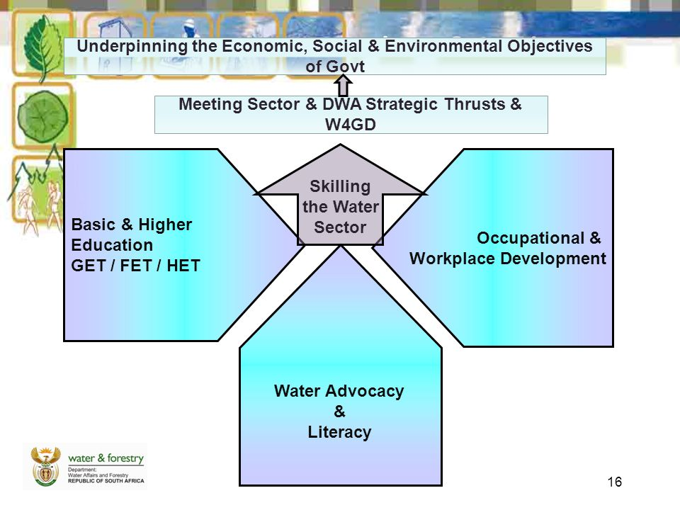 16 Key Focus Areas + Products & Services Basic & Higher Education GET / FET / HET Occupational & Workplace Development Water Advocacy & Literacy Skill