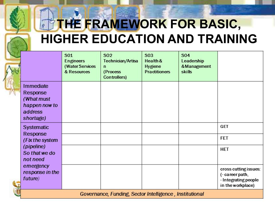 17 THE FRAMEWORK FOR BASIC, HIGHER EDUCATION AND TRAINING S01 Engineers (Water Services & Resources SO2 Technician/Artisa n (Process Controllers) S03