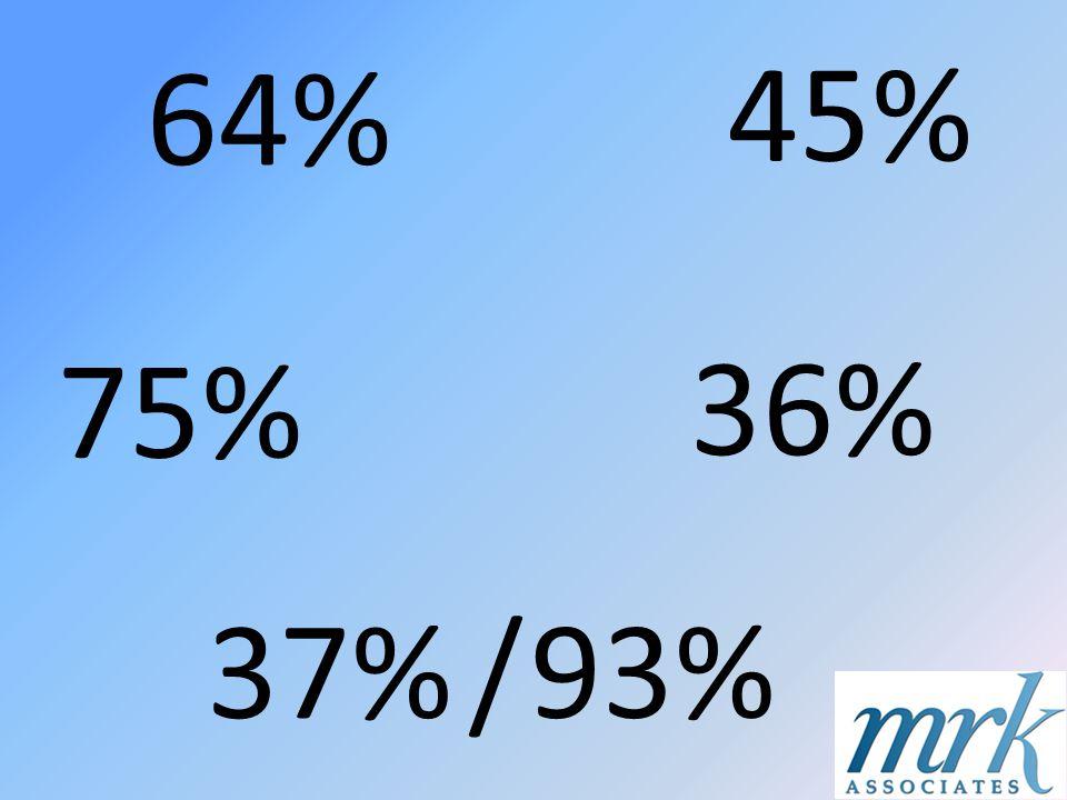 64% 75% 45% 37% 36% / 93%