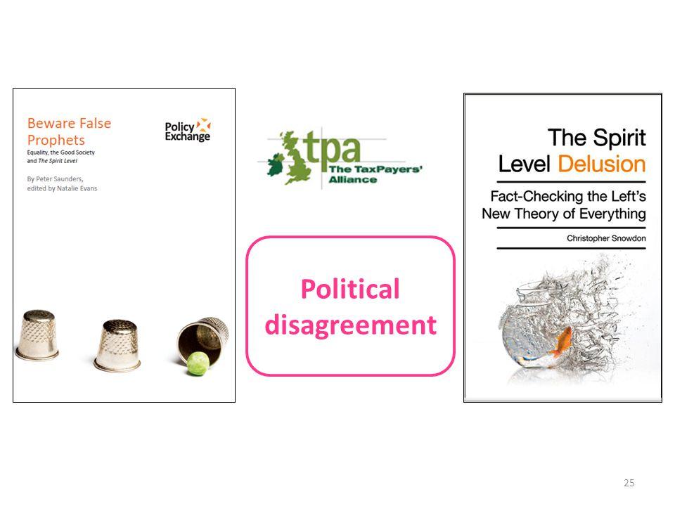 25 Political disagreement
