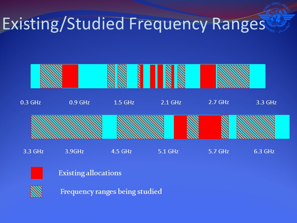 Existing/Studied Frequency Ranges 0.3 GHz3.3 GHz 6.3 GHz 0.9 GHz1.5 GHz2.1 GHz 2.7 GHz 3.9GHz4.5 GHz 5.1 GHz 5.7 GHz Frequency ranges being studied Existing allocations